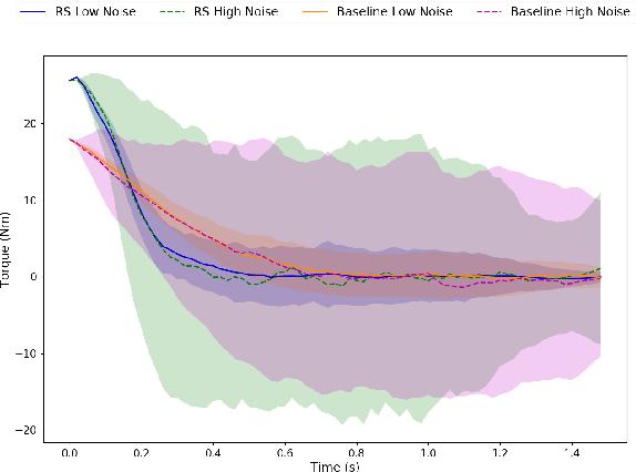 Figure 4 for Deep Forward-Backward SDEs for Min-max Control