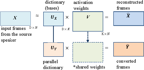 Figure 1 for Dictionary Update for NMF-based Voice Conversion Using an Encoder-Decoder Network