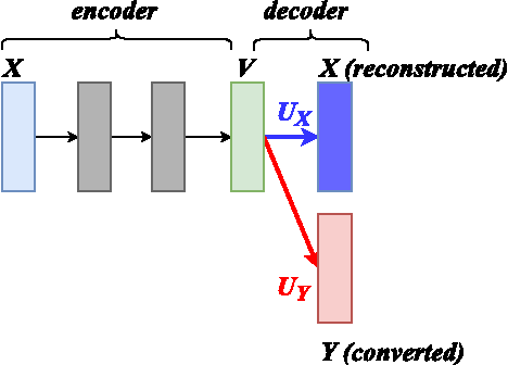 Figure 2 for Dictionary Update for NMF-based Voice Conversion Using an Encoder-Decoder Network