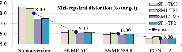 Figure 3 for Dictionary Update for NMF-based Voice Conversion Using an Encoder-Decoder Network