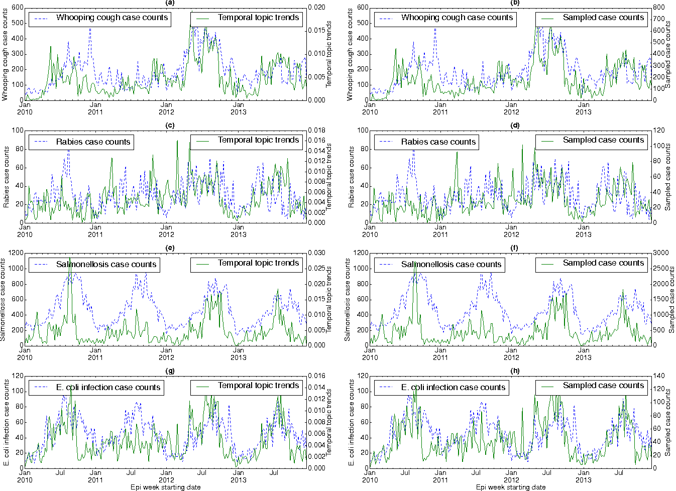 Figure 2 for Temporal Topic Modeling to Assess Associations between News Trends and Infectious Disease Outbreaks