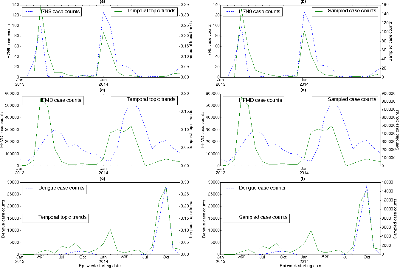 Figure 4 for Temporal Topic Modeling to Assess Associations between News Trends and Infectious Disease Outbreaks
