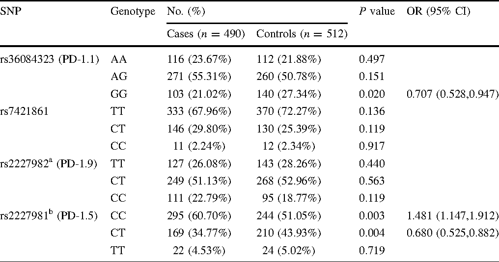 Pd 1 Polymorphisms Are Associated With Sporadic Breast Cancer In