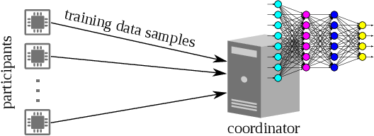 Figure 1 for On Lightweight Privacy-Preserving Collaborative Learning for Internet of Things by Independent Random Projections