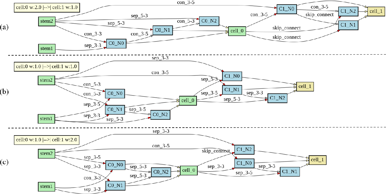 Figure 3 for 3D-ANAS: 3D Asymmetric Neural Architecture Search for Fast Hyperspectral Image Classification
