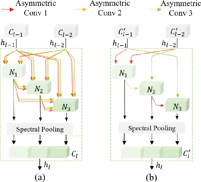 Figure 1 for 3D-ANAS: 3D Asymmetric Neural Architecture Search for Fast Hyperspectral Image Classification