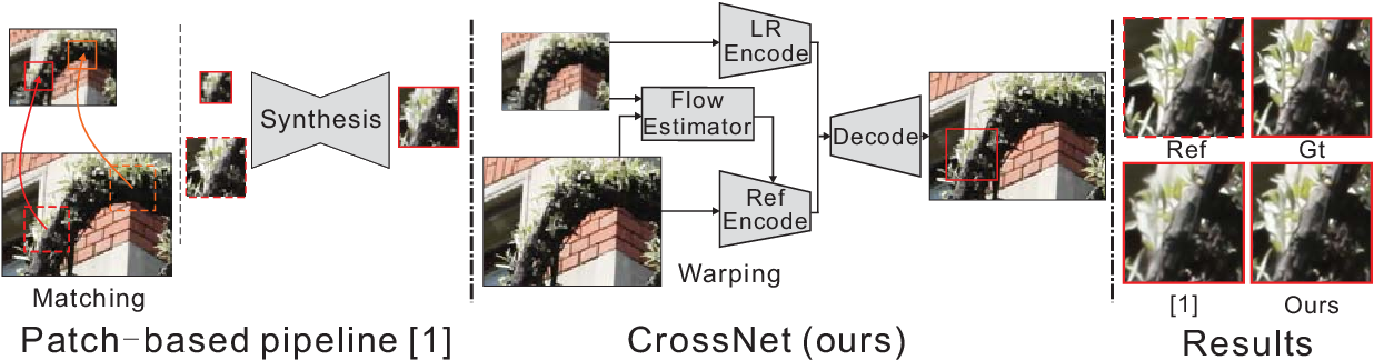 Figure 1 for CrossNet: An End-to-end Reference-based Super Resolution Network using Cross-scale Warping