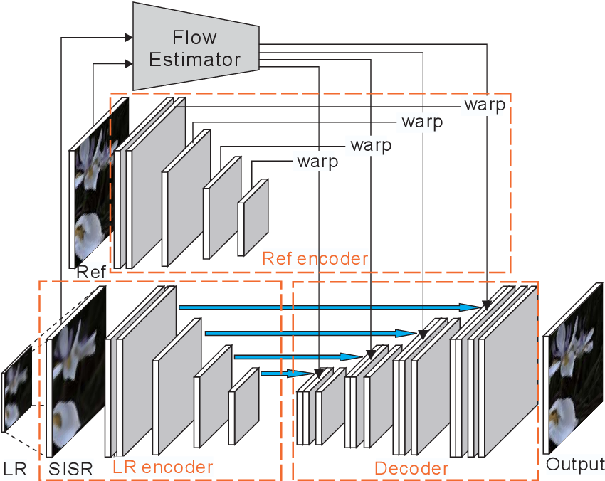 Figure 3 for CrossNet: An End-to-end Reference-based Super Resolution Network using Cross-scale Warping
