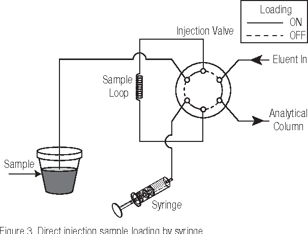 Determination Of Trace Anions In High Nitrate Matrices By Ion