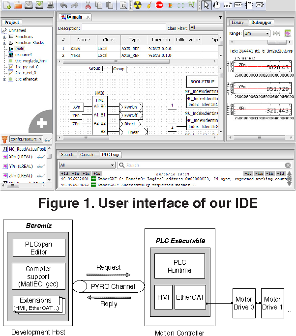 Figure 1 from An open-source development environment for