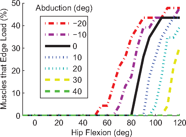 Figure 7 from Hip Abduction Can Prevent Posterior Edge Loading of