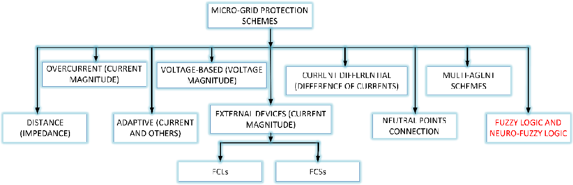 PDF] Modeling and Simulation of Protective Relay for Short Circuits