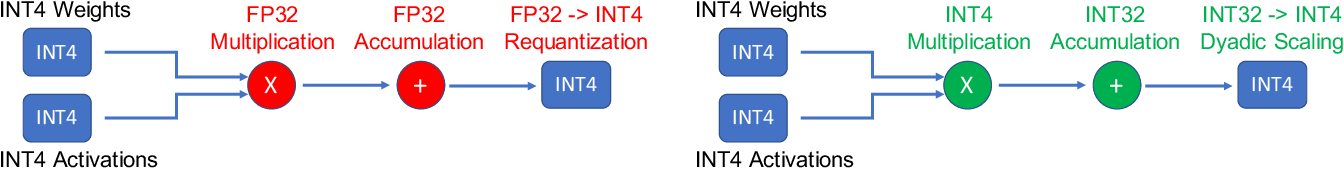 Figure 1 for HAWQV3: Dyadic Neural Network Quantization