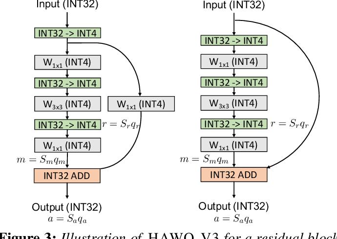Figure 3 for HAWQV3: Dyadic Neural Network Quantization