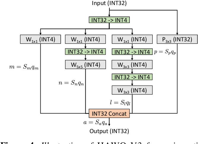 Figure 4 for HAWQV3: Dyadic Neural Network Quantization