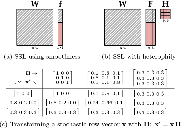 Figure 2 for Semi-Supervised Learning with Heterophily