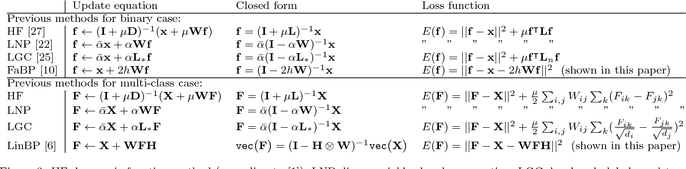 Figure 3 for Semi-Supervised Learning with Heterophily