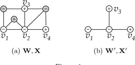 Figure 4 for Semi-Supervised Learning with Heterophily