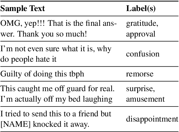 Figure 1 for GoEmotions: A Dataset of Fine-Grained Emotions