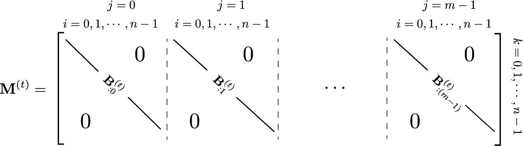 Figure 3 for A Unified Framework of Online Learning Algorithms for Training Recurrent Neural Networks