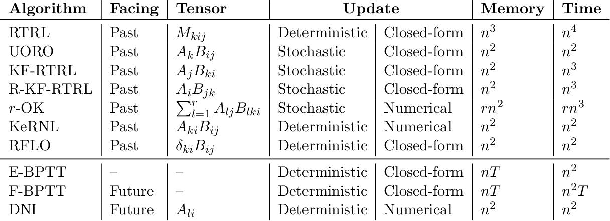 Figure 1 for A Unified Framework of Online Learning Algorithms for Training Recurrent Neural Networks