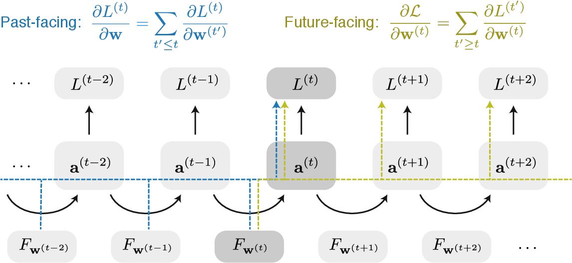 Figure 2 for A Unified Framework of Online Learning Algorithms for Training Recurrent Neural Networks
