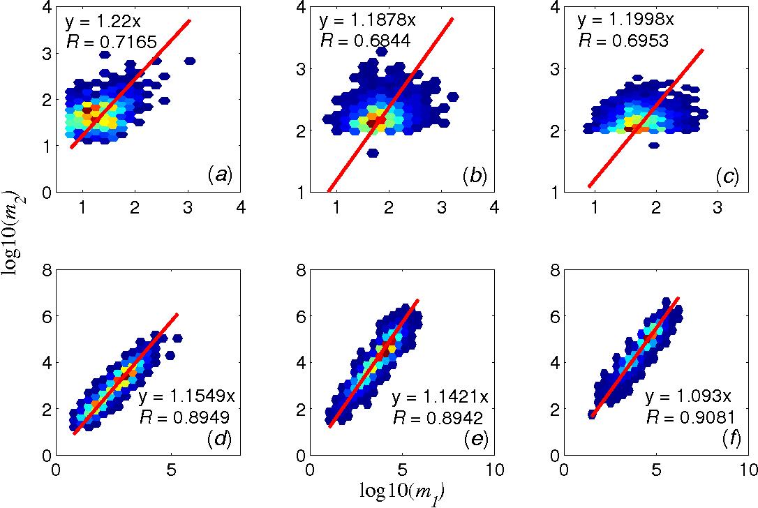 Figure 4 from Sleeping beauties in meme diffusion - Semantic Scholar