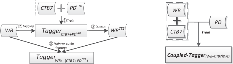 Figure 4 for Word Segmentation on Micro-blog Texts with External Lexicon and Heterogeneous Data