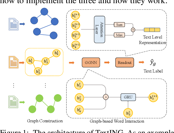 Figure 1 for Every Document Owns Its Structure: Inductive Text Classification via Graph Neural Networks