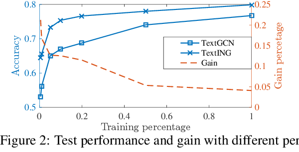 Figure 3 for Every Document Owns Its Structure: Inductive Text Classification via Graph Neural Networks