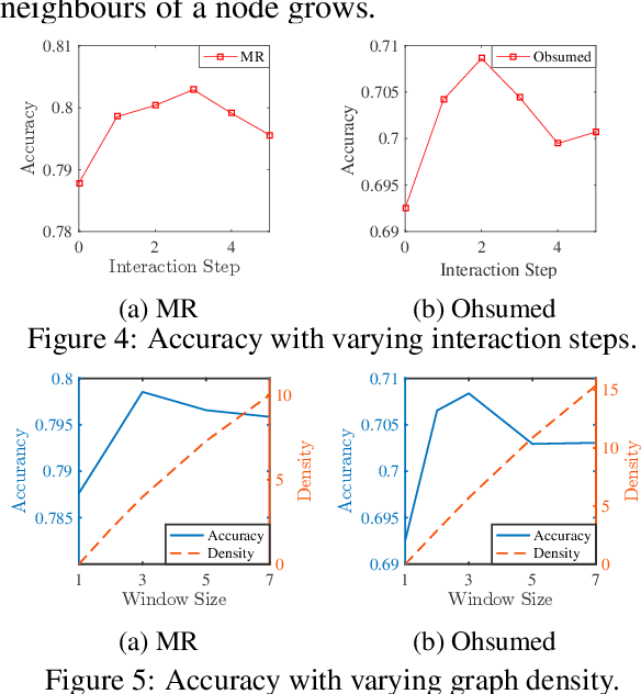 Figure 4 for Every Document Owns Its Structure: Inductive Text Classification via Graph Neural Networks