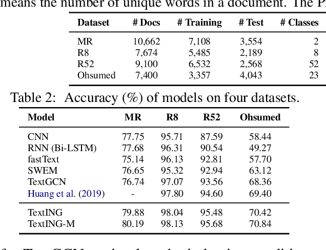 Figure 2 for Every Document Owns Its Structure: Inductive Text Classification via Graph Neural Networks