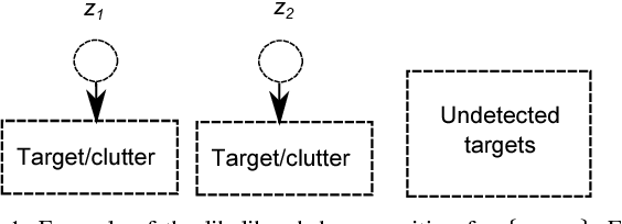 Figure 1 for Poisson multi-Bernoulli mixture filter: direct derivation and implementation