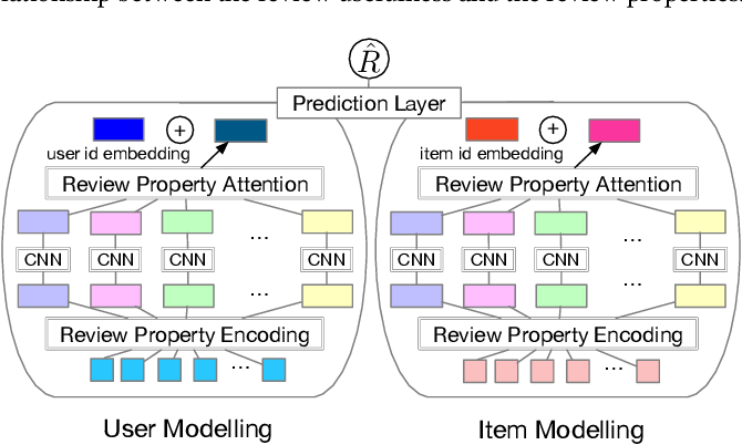 Figure 1 for Leveraging Review Properties for Effective Recommendation