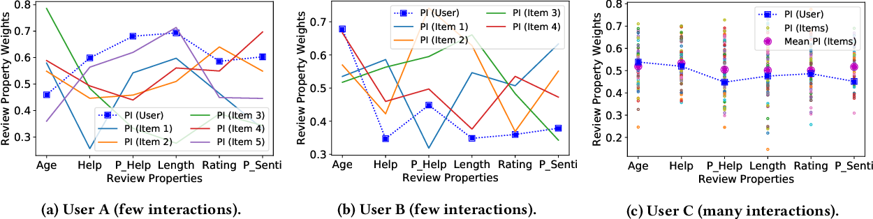 Figure 4 for Leveraging Review Properties for Effective Recommendation