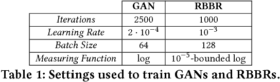 Figure 2 for GANGs: Generative Adversarial Network Games