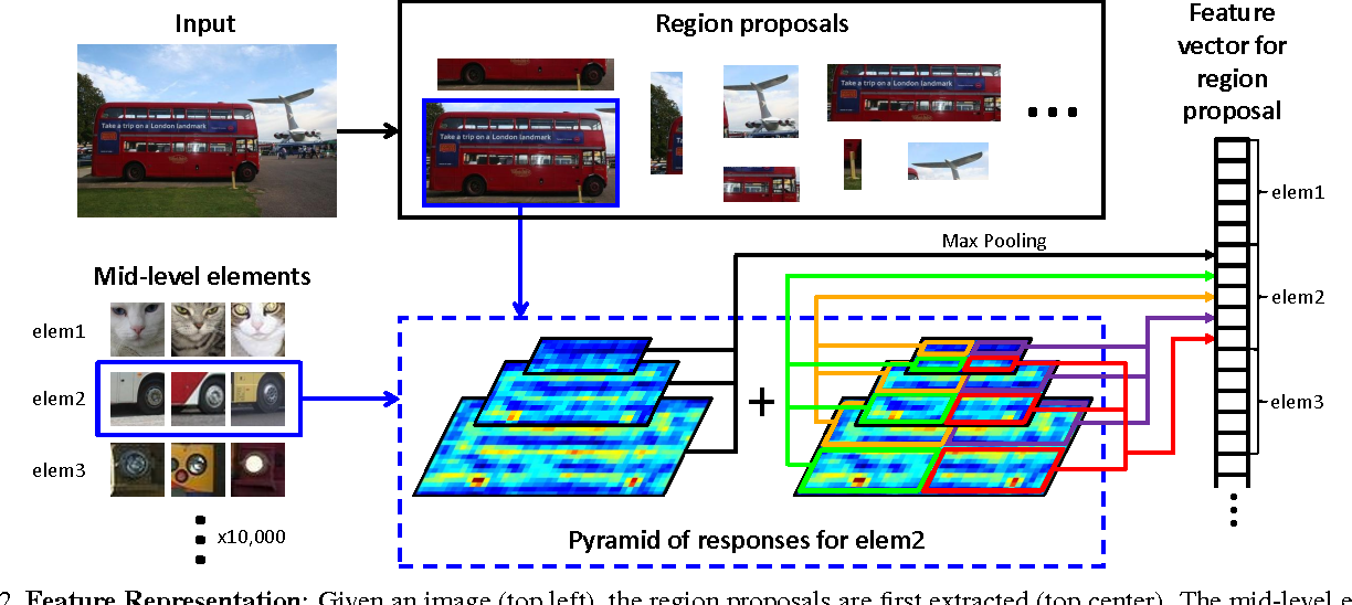 Figure 3 for Mid-level Elements for Object Detection