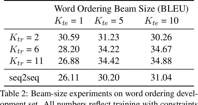 Figure 3 for Sequence-to-Sequence Learning as Beam-Search Optimization