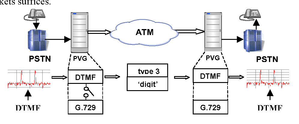 Figure 1 2 from Providing Touch-Tone Services in Voice Over Packet
