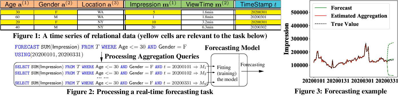 Figure 2 for FlashP: An Analytical Pipeline for Real-time Forecasting of Time-Series Relational Data