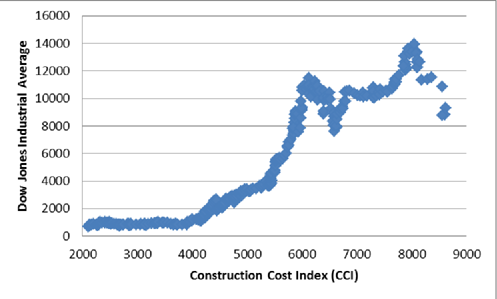 PDF] Analysis of construction cost variations using
