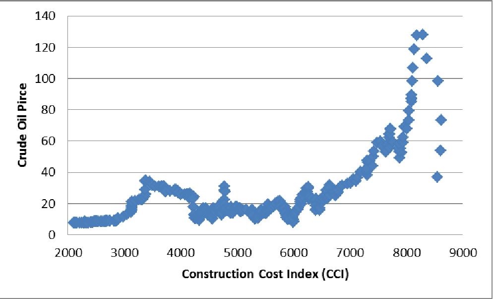PDF] Analysis of construction cost variations using macroeconomic