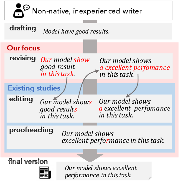 Figure 1 for Diamonds in the Rough: Generating Fluent Sentences from Early-Stage Drafts for Academic Writing Assistance