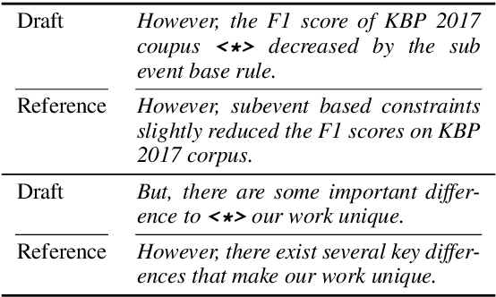 Figure 2 for Diamonds in the Rough: Generating Fluent Sentences from Early-Stage Drafts for Academic Writing Assistance