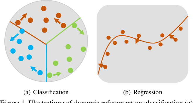 Figure 1 for Dynamic Refinement Network for Oriented and Densely Packed Object Detection
