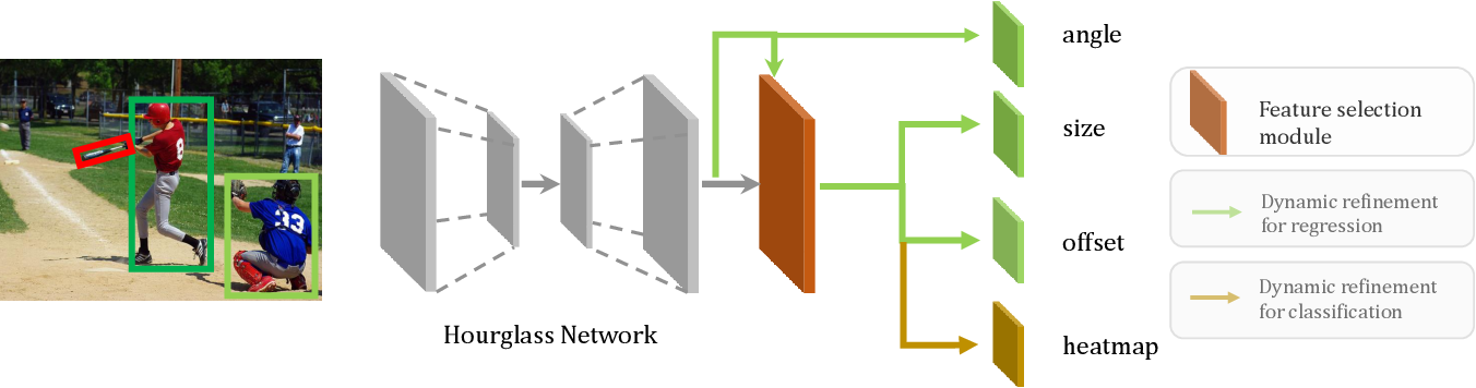 Figure 3 for Dynamic Refinement Network for Oriented and Densely Packed Object Detection