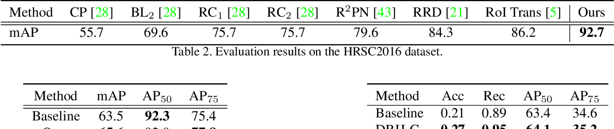 Figure 4 for Dynamic Refinement Network for Oriented and Densely Packed Object Detection