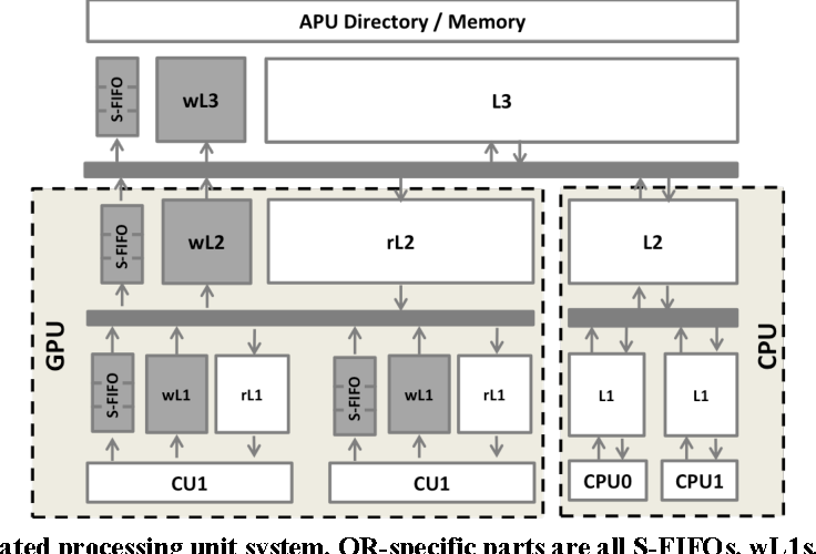Figure 2: Baseline accelerated processing unit system. QR-specific parts are all S-FIFOs, wL1s, wL2, and wL3 (all smaller than rL1, rL2 and L3).