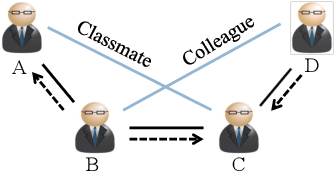 Figure 1 for Learning the Implicit Semantic Representation on Graph-Structured Data