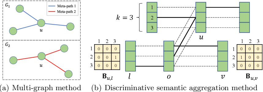 Figure 3 for Learning the Implicit Semantic Representation on Graph-Structured Data